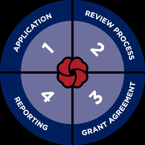 grant process